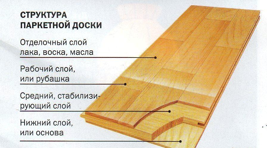Паркетная доска строение материала
