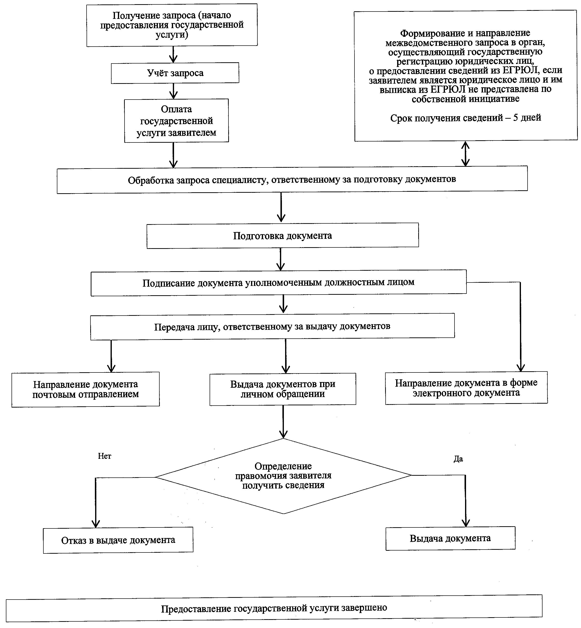 административный регламент предоставления сведений из ЕГРН
