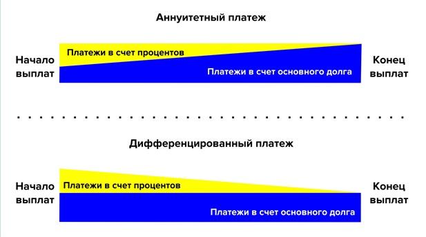 Дифференцированный и Аннуитетный виды платежей по кредиту
