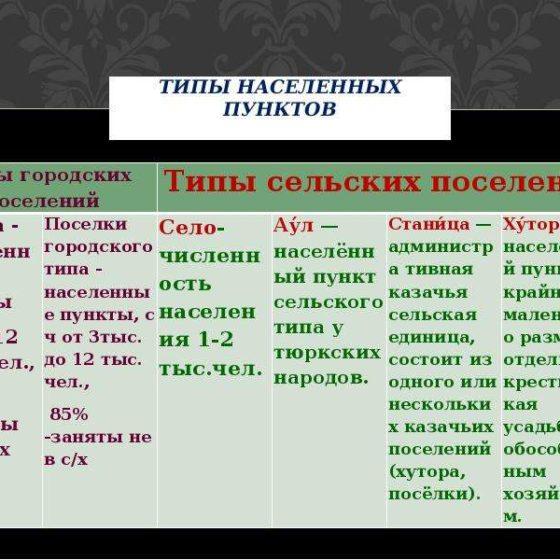 Основные типы сельских населенных пунктов