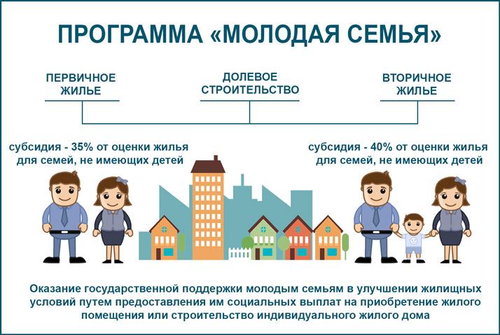 Программа Молодая семья что надо знать