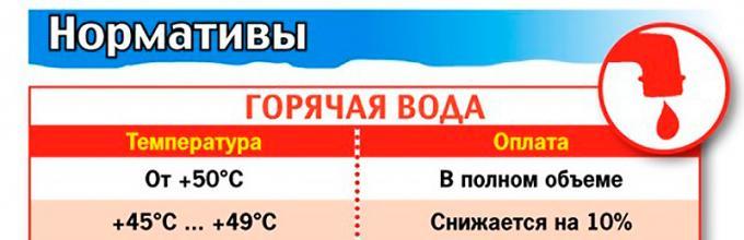 Температура горячей воды в кране